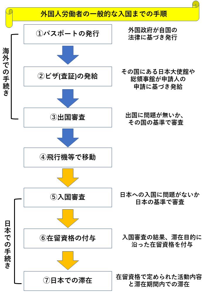 外国人労働者の一般的な入国までの手順