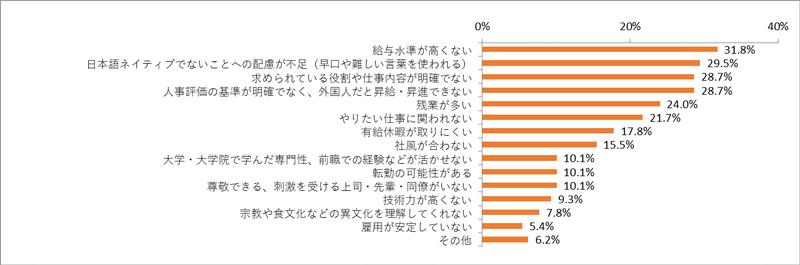 日本で働いてみて不満に思った事:Dissatisfied / disappointed working in Japan